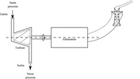diagramme de fonctionnement d une centrale hydroélectrique l 233 nergie besoins et ressources r 233 viser le cours