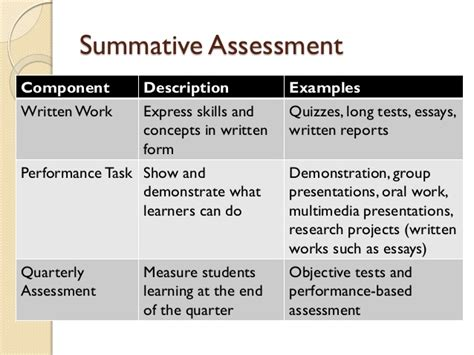 summative assessment template k to 12 classroom assessment ppt
