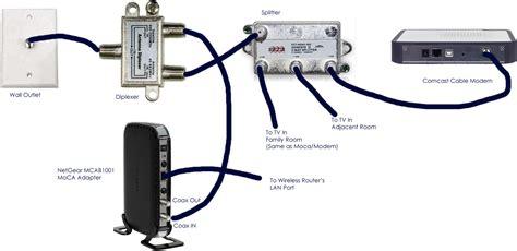 Moca Network Diagram