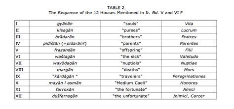 Zodiac Table by Zodiac Encyclopaedia Iranica