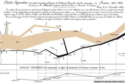 minard map of napoleons march on moscow handouts 6x9 25 pack books news in pictures in pictures data