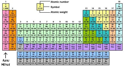 Metal On Periodic Table by Alkali Metals On The Periodic Table Of Elements Families