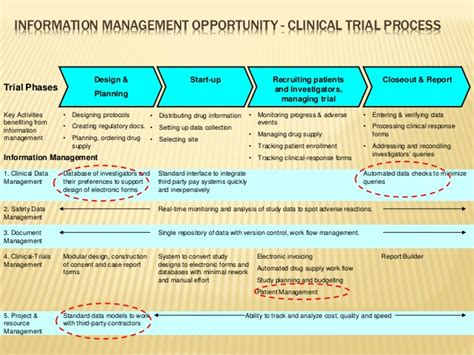 Information Management In Pharmaceutical Industry Patient Recruitment Plan Template