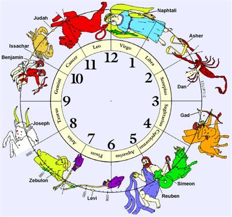 Horoskop Jahr 2015 by Horoskop L 246 We Jahreshoroskop F 252 Rs Jahr 2015