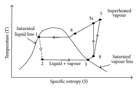 temperature entropy diagram entropy diagram 28 images entropy free text equivalent