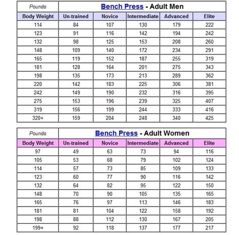 average man bench press my level wac total fitness