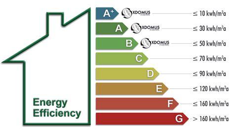 Casa Classe Energetica by 2014 Prorogate Le Detrazioni Fiscali Per Efficientamento