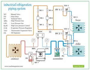 industrial refrigeration refrigeration amp air conditioning
