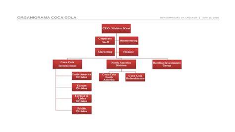 Organigrama De Coca Cola   presentaci 243 n y organigrama de cocacola youtube