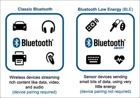 bluetooth smart bluetooth low energy ble bluetooth bluetooth low energy a closer look