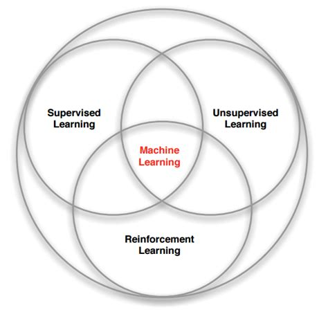 learn venn diagram machine learning branches venn diagram by david silver