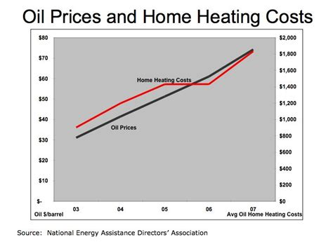 new york home heating prices 28 images home heating