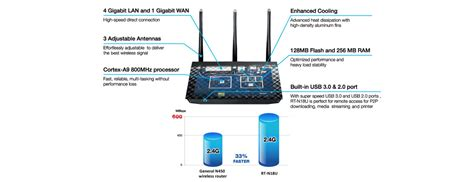 Router Asus Rt N18u asus rt n18u 600mb s b g n 2xusb 3g 4g routery