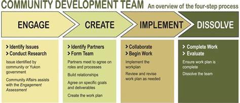 community development teams community affairs