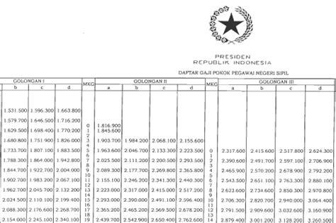 format gaji baru pns gaji pokok pns 2014 yang baru profitamin