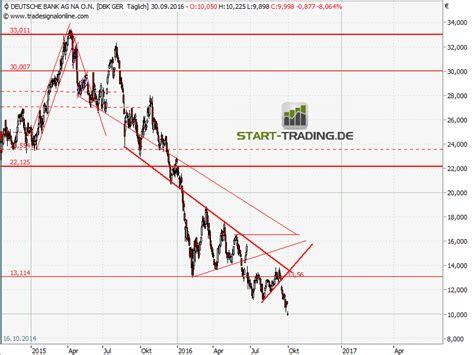 deutsche bank aktien kurs deutsche bank denkfehler vermeiden start trading de