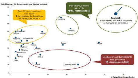 activit駸 des si鑒es sociaux 7010z 201 tat des lieux des r 233 seaux sociaux en en 2013