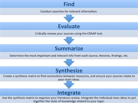 Writing A Research Literature Review by How To Write Literature Review Apa Style