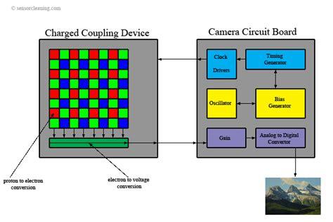 ccd sensor cameras information engineering360