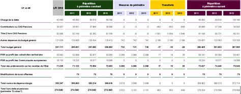 Calendrier Budget Collectivités Territoriales Projet De Loi De Programmation Des Finances Publiques Pour