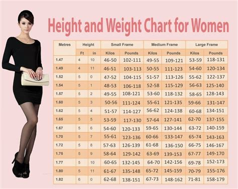 your ideal weight according to your height all healthy news weight chart for women what s your ideal weight according