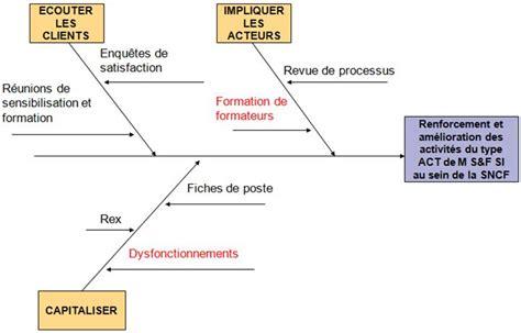 diagramme d ishikawa exercice corrigé pdf exercice diagramme d ishikawa pdf