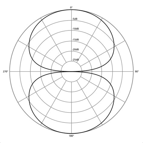 polar pattern là gì le fonctionnement d un microphone tutoriels zeste de