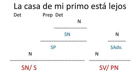 videoblog sintaxis f cil ejercicios de oraciones subordinadas oraciones subordinadas adjetivas o de relativo lengua 4