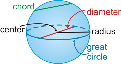 area of a cross section of a sphere spheres read geometry ck 12 foundation