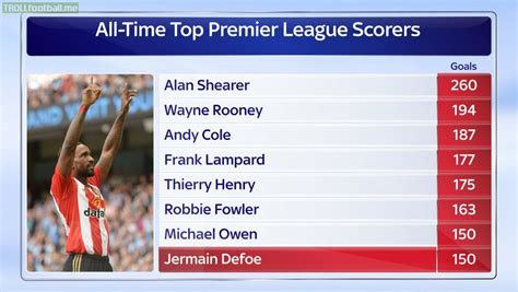 epl top scorer all time all time top epl scorers alan shearer record is safe