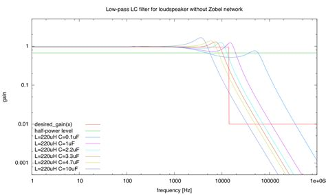 standard inductor values available in market zobel network gas station without pumps