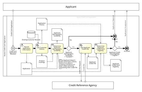 bpmn application bpmn diagram decision gallery how to guide and refrence