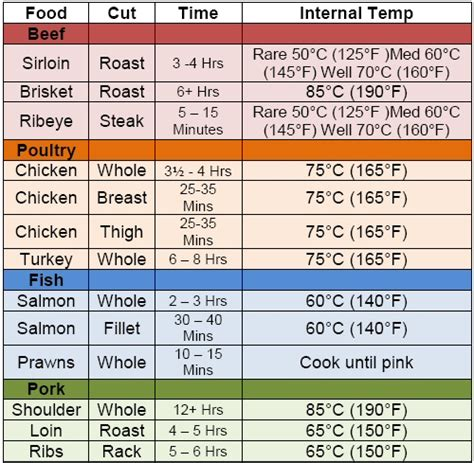 induction cooking temperature chart for food smokers offers advice and tips on how to smoke your food and which bbq smoker is best