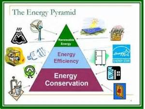 Conservation Save Energy Essay by Essay On Energy Conservation