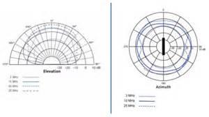 radiation pattern antenna theory radiation pattern antennas patterns gallery