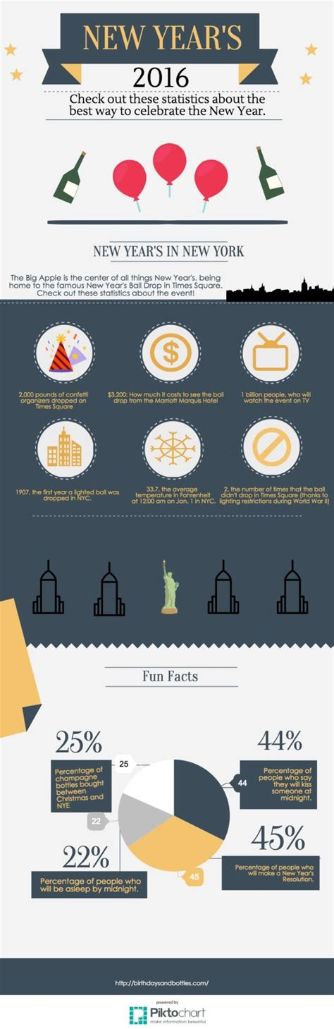 6 new year s facts for 2016 inforgraphic new years 2016 in nyc infographic