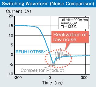 switching diode efficiency high efficiency fast recovery diodes rohm semiconductor