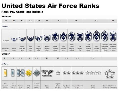 canadian military rank structure for the air force navy and army order of precedence airman family readiness center