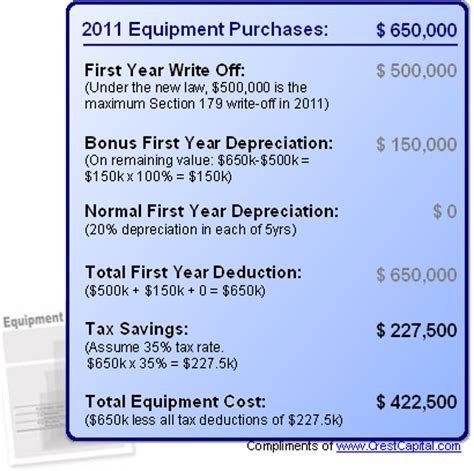 section 179 org tax benefits of purchasing grinders in 2011 grinderinfo com