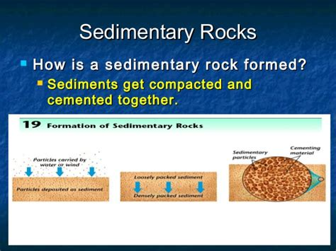 diagram of how sedimentary rocks are formed sedimentary rock layers diagram clastic sedimentary rock