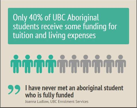 Mba Loans For Living Expenses by Nations Post Secondary Support Dollars Harder To