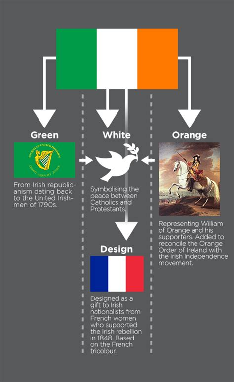 what do the colors mean on the irish flag all of the meaning of flag posts vexillology