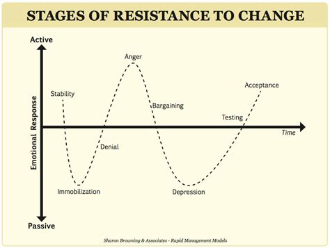 six ways to overcome resistance to change tres coaching services