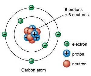 Thorium Protons Neutrons Electrons 214 Molecular Model