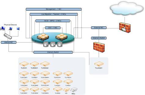hyper v visio sccm infrastructure diagram sccm get free image about