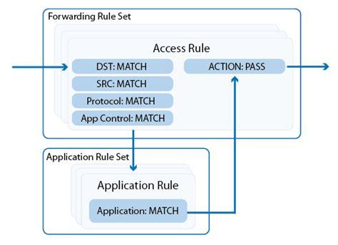 forwarding firewall forwarding firewall barracuda cus