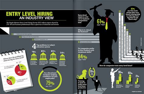 entry level hiring infographic spark hire