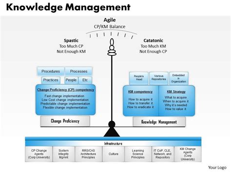 ppt templates for knowledge management knowledge management powerpoint presentation slide