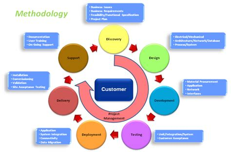 can technologies inc methodology