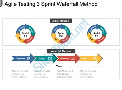 Agile Testing 3 Sprint Waterfall Method Powerpoint Slide Powerpoint Design Template Sle Sprint Powerpoint Template